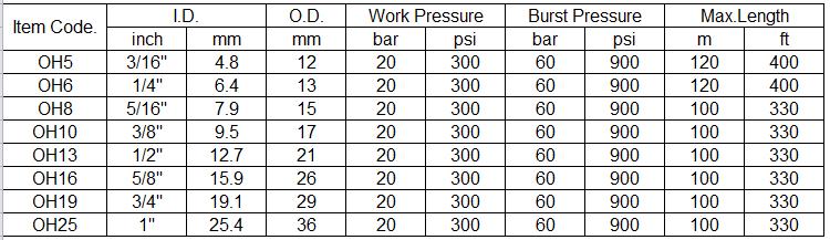 oxygen-hose-specification
